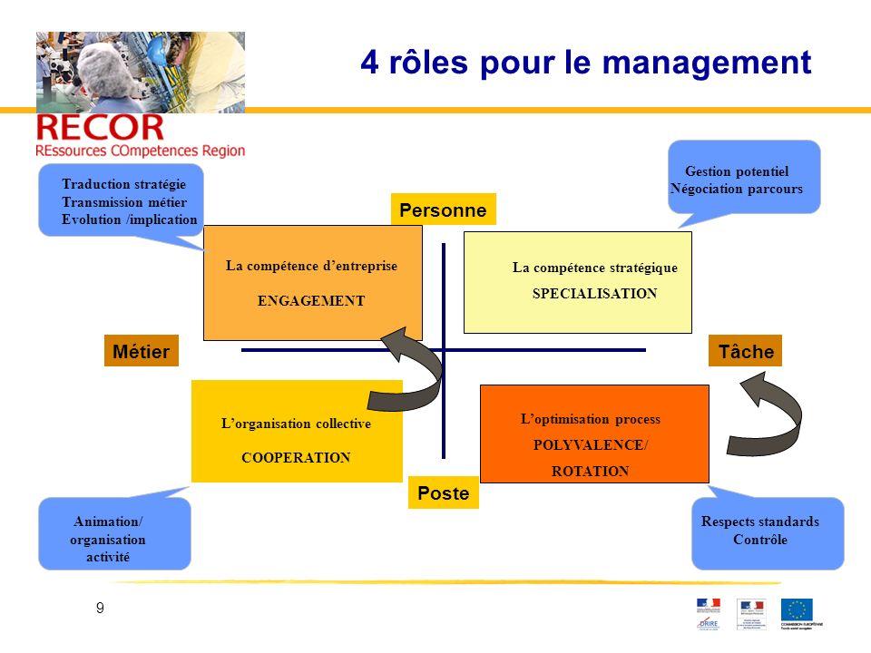 9 4 rôles pour le management MétierTâche Personne Poste La compétence dentreprise ENGAGEMENT La compétence stratégique SPECIALISATION Lorganisation co