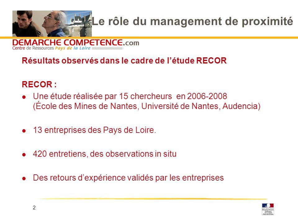 2 Le rôle du management de proximité Résultats observés dans le cadre de létude RECOR RECOR : l Une étude réalisée par 15 chercheurs en 2006-2008 (Éco