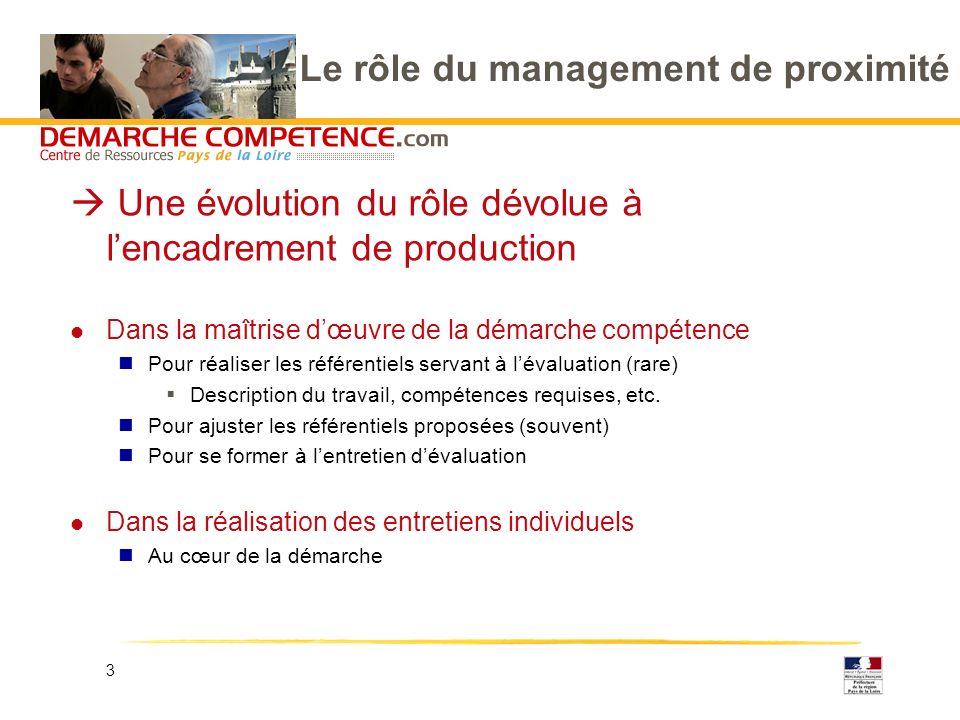 3 Le rôle du management de proximité Une évolution du rôle dévolue à lencadrement de production l Dans la maîtrise dœuvre de la démarche compétence Pour réaliser les référentiels servant à lévaluation (rare) Description du travail, compétences requises, etc.