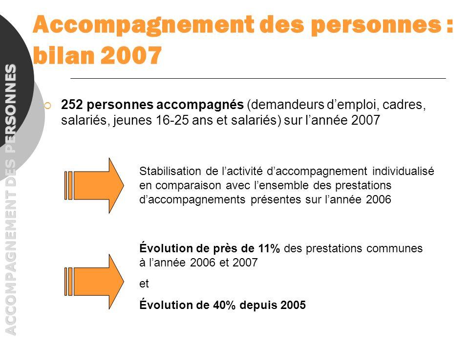 Graphique 11 : Plans daction des bénéficiaires à la fin du bilan 63% des salariés souhaitent se diriger vers une formation pour faire aboutir leur projet BILAN DE COMPETENCES ACCOMPAGNEMENT DES PERSONNES