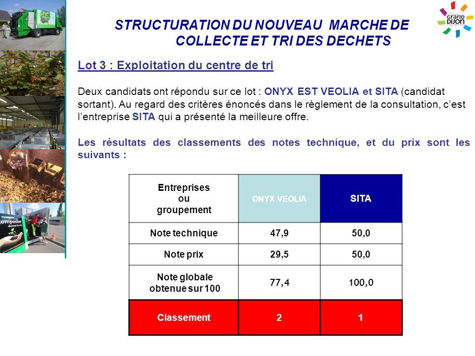 STRUCTURATION DU NOUVEAU MARCHE DE COLLECTE ET TRI DES DECHETS Entreprises ou groupement ONYX VEOLIA SITA Note technique47,950,0 Note prix29,550,0 Not