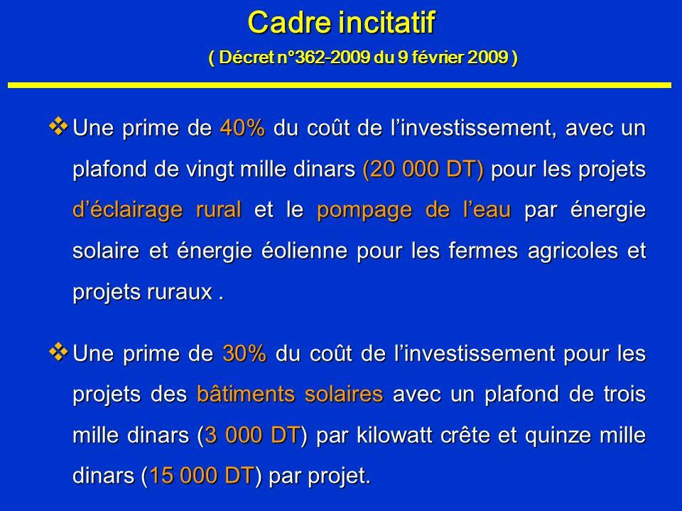 Cadre incitatif Une prime de 40% du coût de linvestissement, avec un plafond de vingt mille dinars (20 000 DT) pour les projets déclairage rural et le