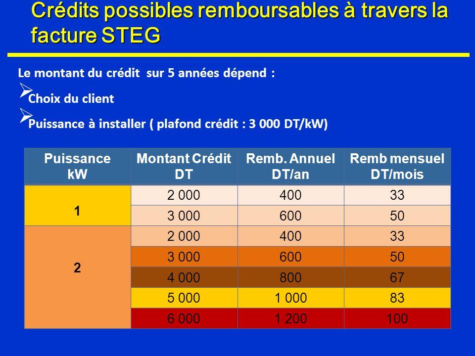 Crédits possibles remboursables à travers la facture STEG Puissance kW Montant Crédit DT Remb. Annuel DT/an Remb mensuel DT/mois 1 2 00040033 3 000600