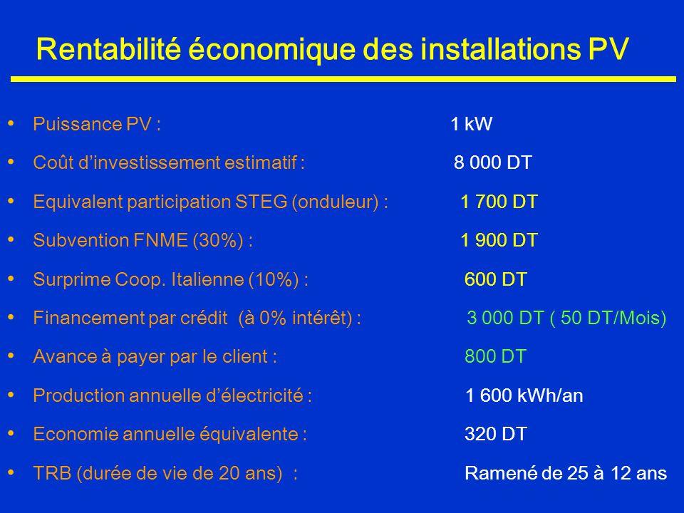 Rentabilité économique des installations PV Puissance PV : 1 kW Coût dinvestissement estimatif : 8 000 DT Equivalent participation STEG (onduleur) : 1