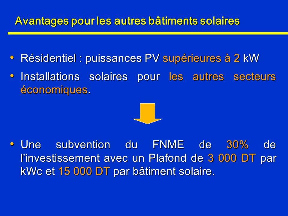 Avantages pour les autres bâtiments solaires Résidentiel : puissances PV supérieures à 2 kW Résidentiel : puissances PV supérieures à 2 kW Installatio