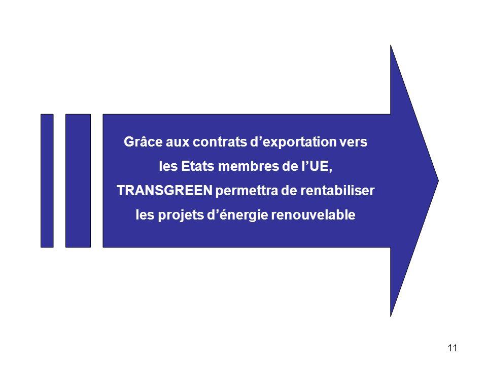 11 Grâce aux contrats dexportation vers les Etats membres de lUE, TRANSGREEN permettra de rentabiliser les projets dénergie renouvelable