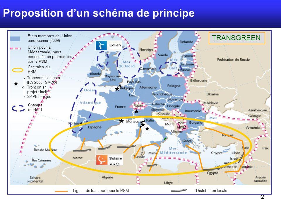 2 Proposition dun schéma de principe PSM Centrales du PSM Tronçon en projet : Inelfe, SAPEI, Fréjus Champs du Nord Etats-membres de lUnion européenne (2009) PSM Union pour la Méditerranée, pays concernés en premier lieu par le PSM TRANSGREEN Tronçons existants : IFA 2000, SACOI PSM PSM Lignes de transport pour le PSMDistribution locale