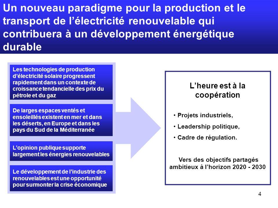 4 Un nouveau paradigme pour la production et le transport de lélectricité renouvelable qui contribuera à un développement énergétique durable Les technologies de production délectricité solaire progressent rapidement dans un contexte de croissance tendancielle des prix du pétrole et du gaz De larges espaces ventés et ensoleillés existent en mer et dans les déserts, en Europe et dans les pays du Sud de la Méditerranée Lopinion publique supporte largement les énergies renouvelables Le développement de lindustrie des renouvelables est une opportunité pour surmonter la crise économique Lheure est à la coopération Projets industriels, Leadership politique, Cadre de régulation.
