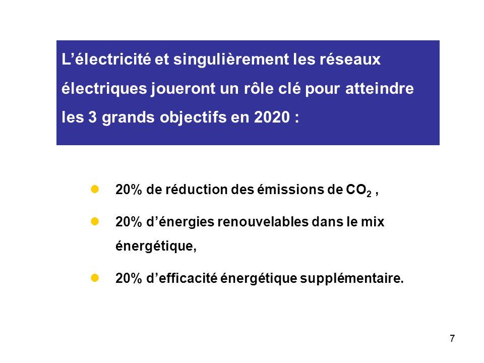 77 Lélectricité et singulièrement les réseaux électriques joueront un rôle clé pour atteindre les 3 grands objectifs en 2020 : 20% de réduction des émissions de CO 2, 20% dénergies renouvelables dans le mix énergétique, 20% defficacité énergétique supplémentaire.