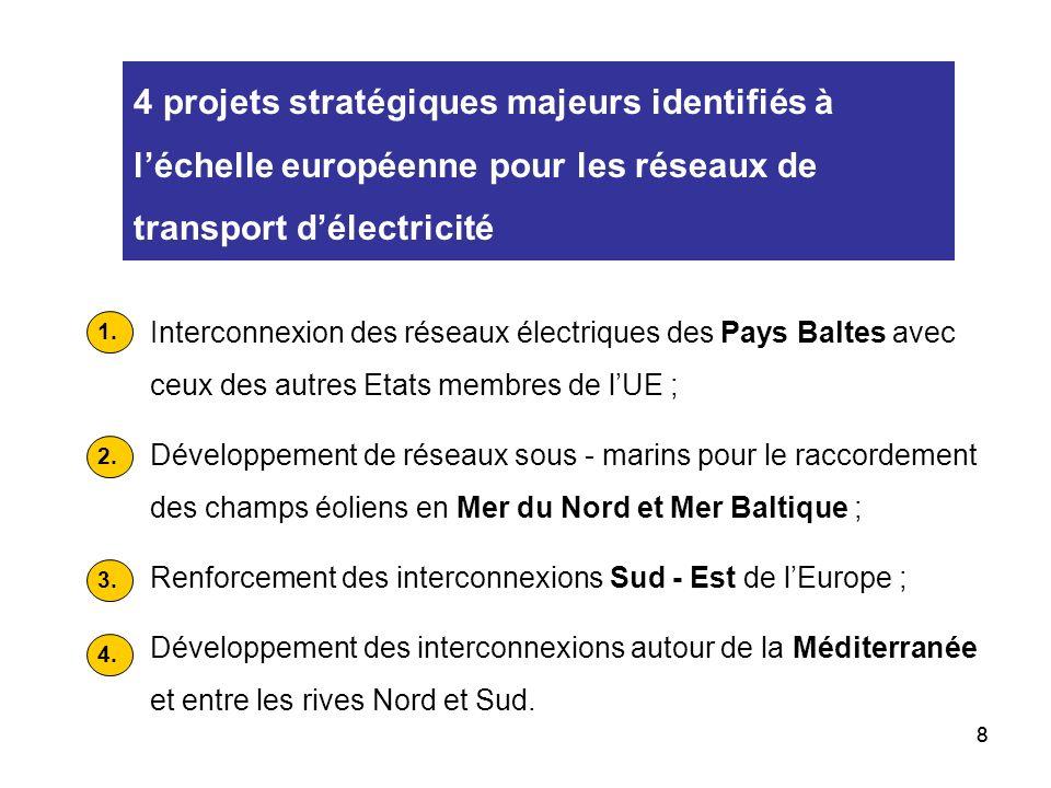 88 4 projets stratégiques majeurs identifiés à léchelle européenne pour les réseaux de transport délectricité Interconnexion des réseaux électriques des Pays Baltes avec ceux des autres Etats membres de lUE ; Développement de réseaux sous - marins pour le raccordement des champs éoliens en Mer du Nord et Mer Baltique ; Renforcement des interconnexions Sud - Est de lEurope ; Développement des interconnexions autour de la Méditerranée et entre les rives Nord et Sud.