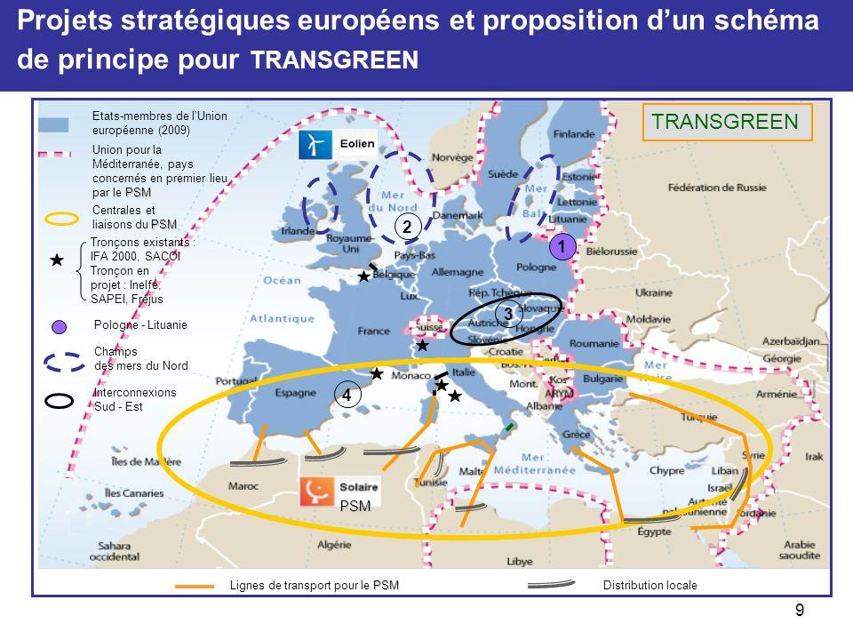 Projets stratégiques européens et proposition dun schéma de principe pour TRANSGREEN 9 PSM Centrales et liaisons du PSM Tronçon en projet : Inelfe, SAPEI, Fréjus Champs des mers du Nord Etats-membres de lUnion européenne (2009) PSM Union pour la Méditerranée, pays concernés en premier lieu par le PSM TRANSGREEN Tronçons existants : IFA 2000, SACOI PSM PSM Lignes de transport pour le PSMDistribution locale Pologne - Lituanie 1 2 4 3 Interconnexions Sud - Est