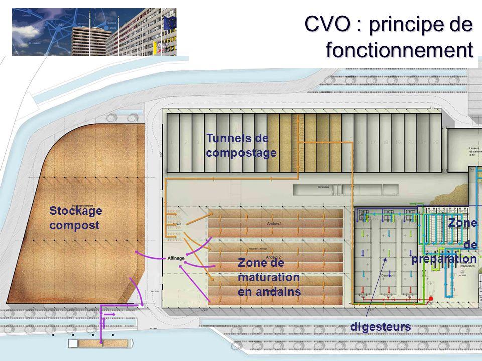CVO : principe de fonctionnement digesteurs Tunnels de compostage Zone de maturation en andains Stockage compost Zone de préparation