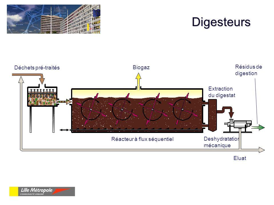 Digesteurs Biogaz Déchets pré-traités Calibreur Réacteur à flux séquentiel Extraction du digestat Eluat Deshydratation mécanique Résidus de digestion