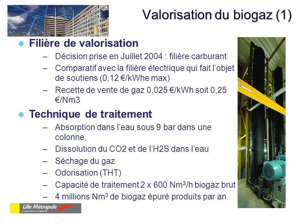 Valorisation du biogaz (1) Filière de valorisation –Décision prise en Juillet 2004 : filière carburant –Comparatif avec la filière électrique qui fait