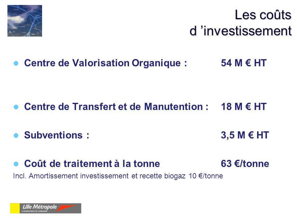 Les coûts d investissement Centre de Valorisation Organique : 54 M HT Centre de Transfert et de Manutention : 18 M HT Subventions : 3,5 M HT Coût de t