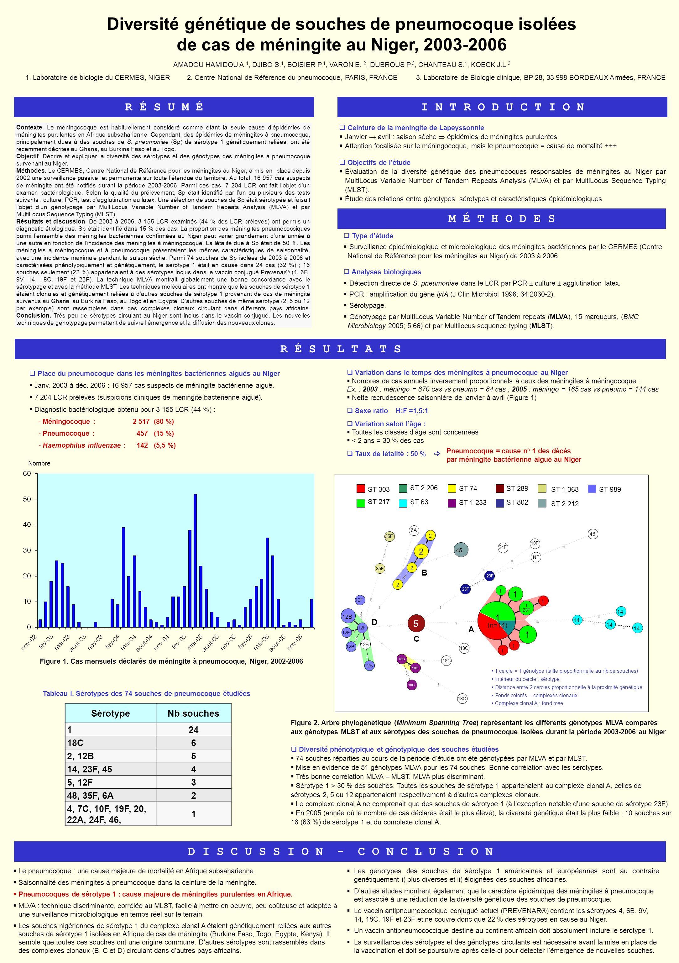 R É S U M É Contexte. Le méningocoque est habituellement considéré comme étant la seule cause dépidémies de méningites purulentes en Afrique subsahari