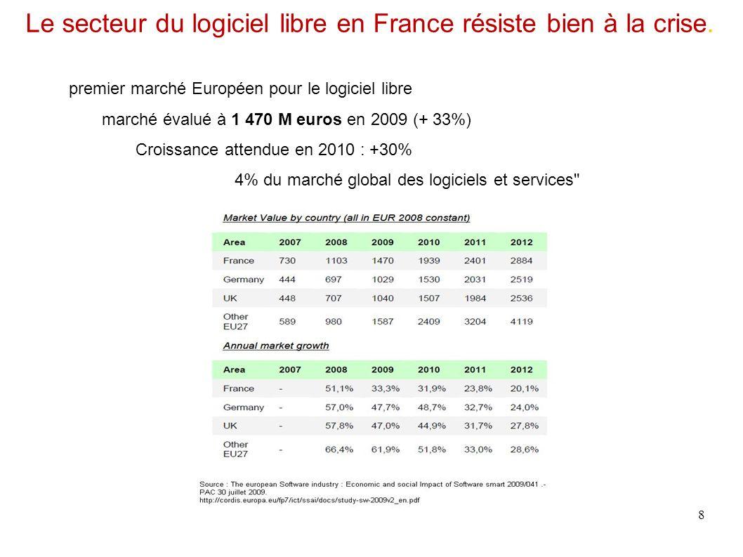 Le secteur du logiciel libre en France résiste bien à la crise. 8 premier marché Européen pour le logiciel libre marché évalué à 1 470 M euros en 2009