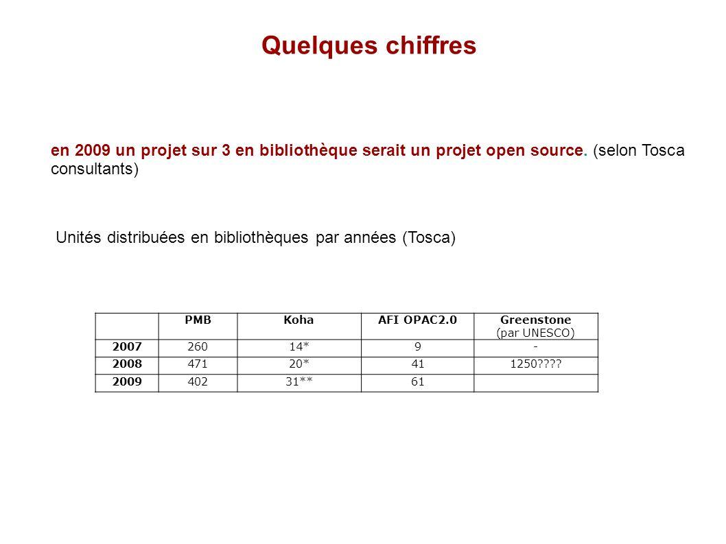 Quelques chiffres Unités distribuées en bibliothèques par années (Tosca) en 2009 un projet sur 3 en bibliothèque serait un projet open source. (selon