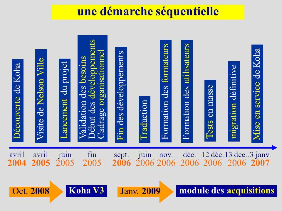 avril 2004 avril 2005 juin 2005 fin 2005 sept. 2006 juin 2006 Lancement du projet Découverte de Koha Visite de Nelson Ville Validation des besoins Déb