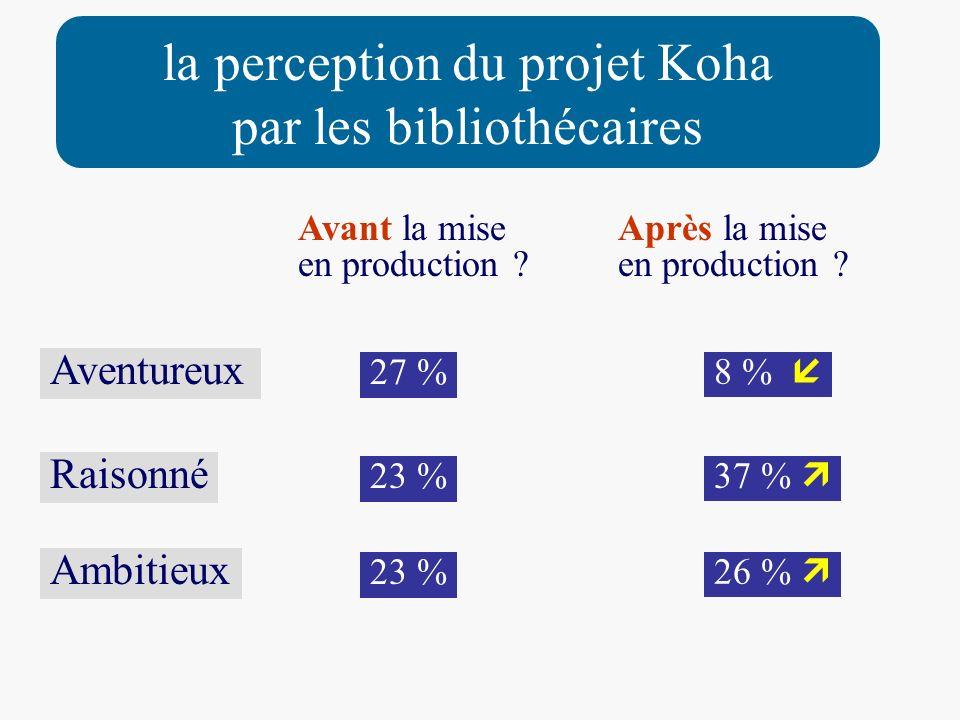 Avant la mise en production ? Aventureux Après la mise en production ? Raisonné 27 % 8 % 37 % 23 % 26 % 23 % Ambitieux la perception du projet Koha pa