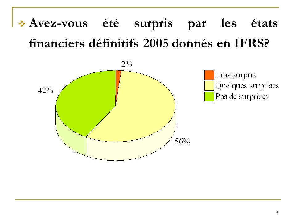 6 Sur les points suivants, estimez vous aujourdhui que les apports des IFRS ont été, en pratique, des apports bénéfiques .