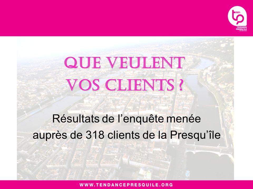Que veulent vos clients Résultats de lenquête menée auprès de 318 clients de la Presquîle