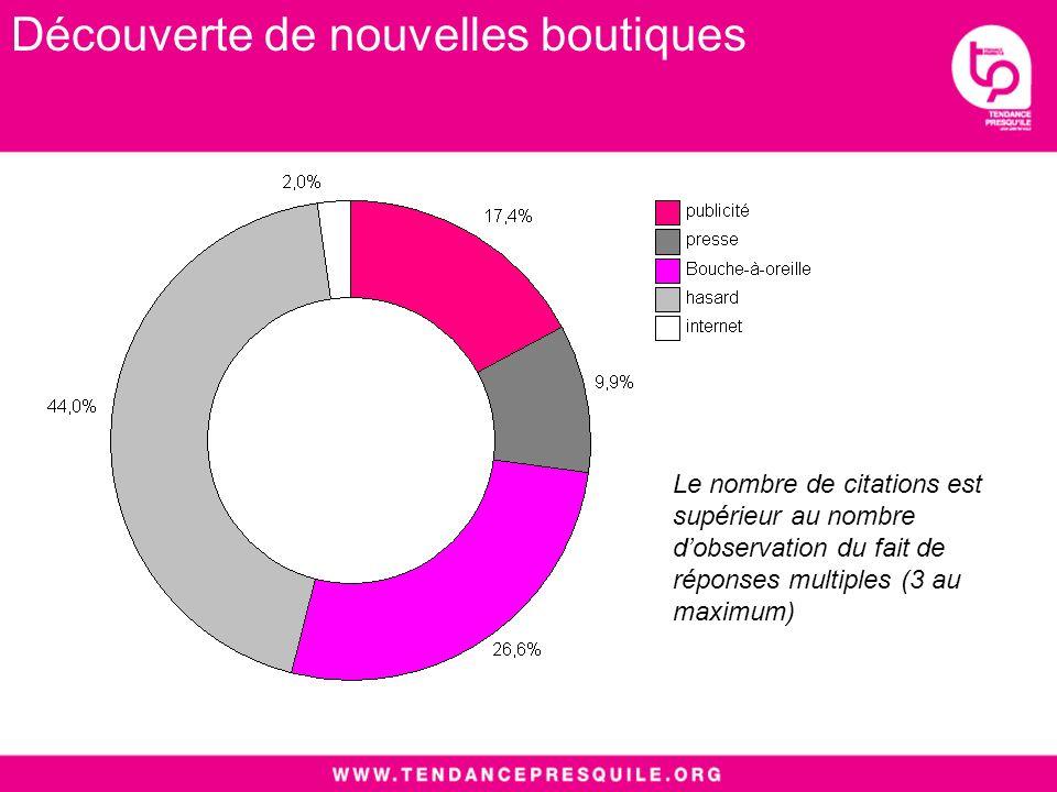 Le nombre de citations est supérieur au nombre dobservation du fait de réponses multiples (3 au maximum) Découverte de nouvelles boutiques