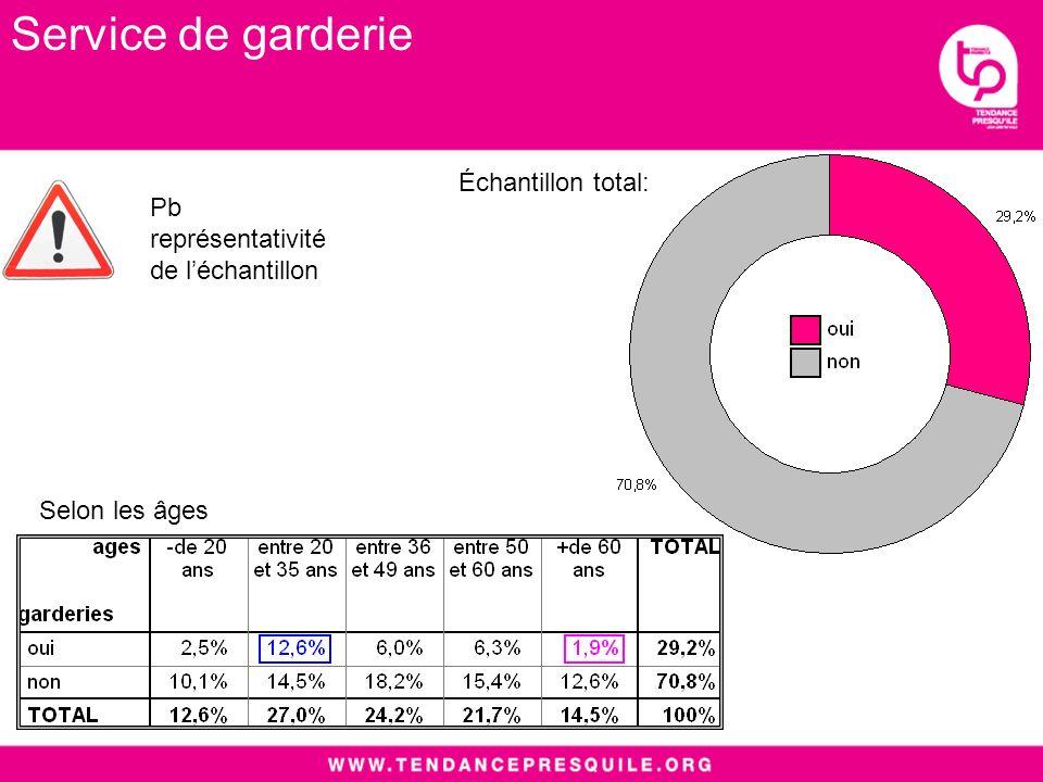 Selon les âges Échantillon total: Pb représentativité de léchantillon Service de garderie