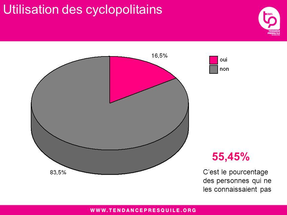 Utilisation des cyclopolitains 55,45% Cest le pourcentage des personnes qui ne les connaissaient pas