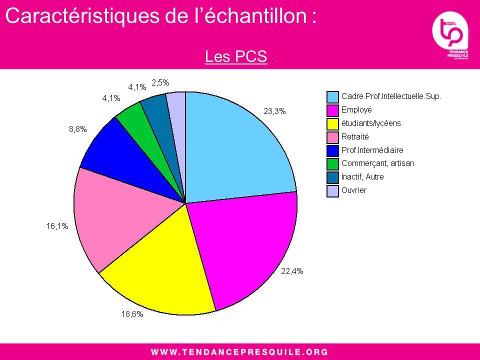 Les PCS : Caractéristiques de léchantillon :