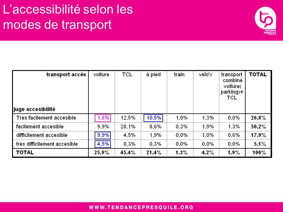 Laccessibilité selon les modes de transport