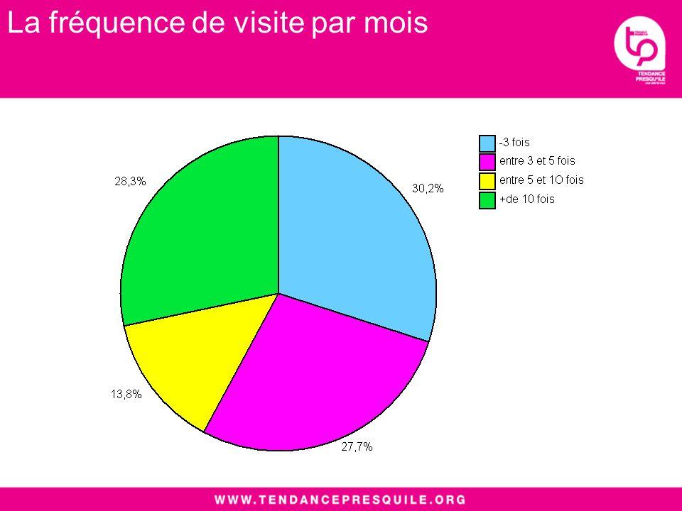 La fréquence de visite par mois