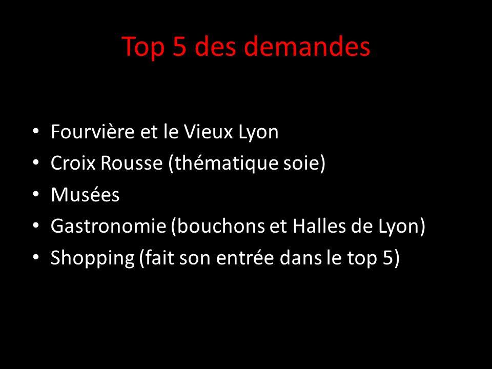 Top 5 des demandes Fourvière et le Vieux Lyon Croix Rousse (thématique soie) Musées Gastronomie (bouchons et Halles de Lyon) Shopping (fait son entrée