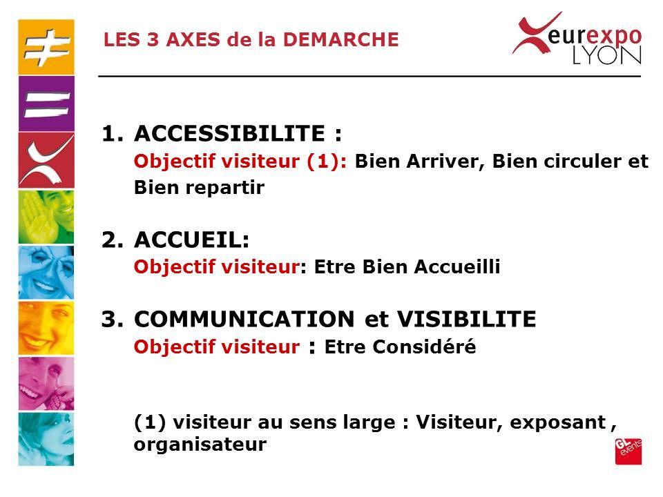 1.ACCESSIBILITE : Objectif visiteur (1): Bien Arriver, Bien circuler et Bien repartir 2.ACCUEIL: Objectif visiteur: Etre Bien Accueilli 3.COMMUNICATIO