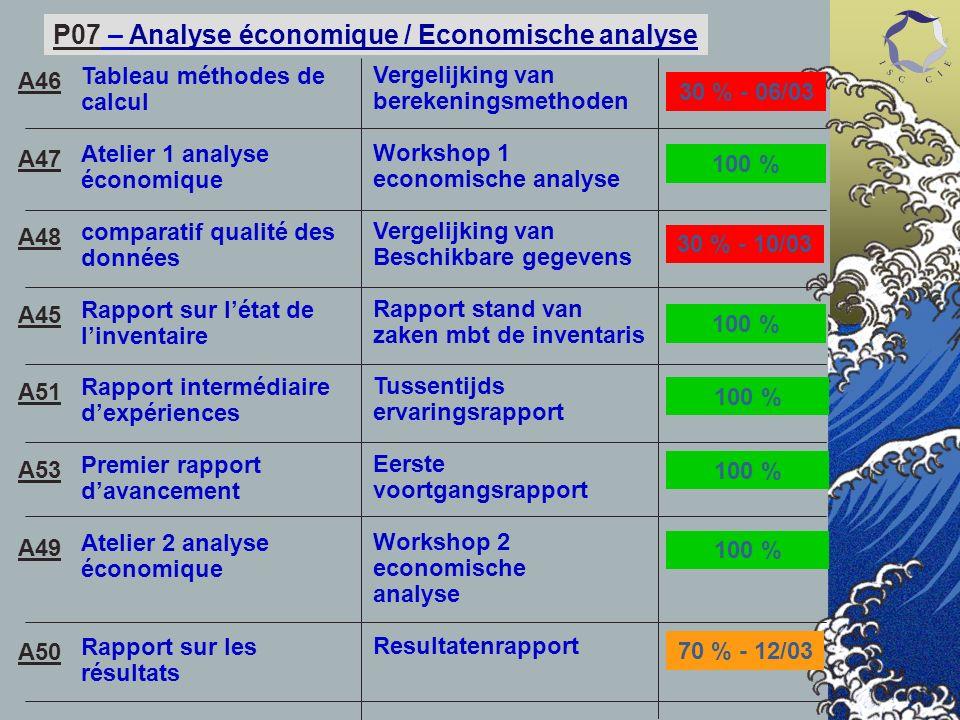 P07 – Analyse économique / Economische analyse Tableau méthodes de calcul Atelier 1 analyse économique comparatif qualité des données Rapport sur léta