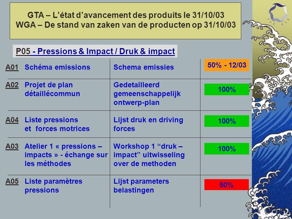 P05 - Pressions & Impact / Druk & impact Schéma emissions Projet de plan détaillécommun Liste pressions et forces motrices Atelier 1 « pressions – imp