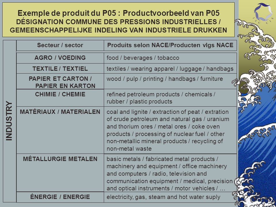 MATÉRIAUX / MATERIALEN MÉTALLURGIE METALEN ÉNERGIE / ENERGIE Exemple de produit du P05 : Productvoorbeeld van P05 DÉSIGNATION COMMUNE DES PRESSIONS INDUSTRIELLES / GEMEENSCHAPPELIJKE INDELING VAN INDUSTRIELE DRUKKEN INDUSTRY coal and lignite / extraction of peat / extration of crude petroleum and natural gas / uranium and thorium ores / metal ores / coke oven products / processing of nuclear fuel / other non-metallic mineral products / recycling of non-metal waste basic metals / fabricated metal products / machinery and equipment / office machinery and computers / radio, television and communication equipment / medical, precision and optical instruments / motor vehicles / … electricity, gas, steam and hot water suply Produits selon NACE/Producten vlgs NACESecteur / sector AGRO / VOEDING food / beverages / tobacco TEXTILE / TEXTIEL textiles / wearing apparel / luggage / handbags PAPIER ET CARTON / PAPIER EN KARTON wood / pulp / printing / handbags / furniture CHIMIE / CHEMIErefined petroleum products / chemicals / rubber / plastic products