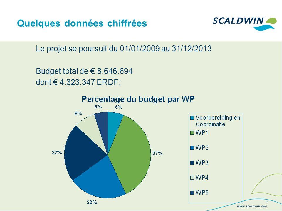 Le projet se poursuit du 01/01/2009 au 31/12/2013 Budget total de 8.646.694 dont 4.323.347 ERDF: Quelques données chiffrées 5