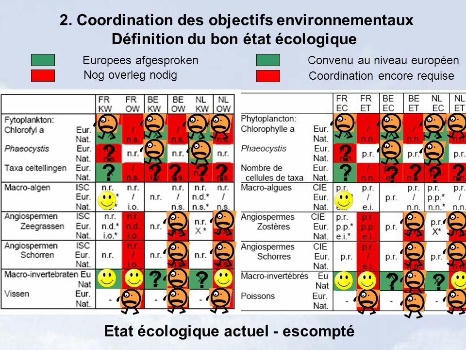 2. Coordination des objectifs environnementaux Définition du bon état écologique Nog overleg nodig Europees afgesproken Coordination encore requise Co