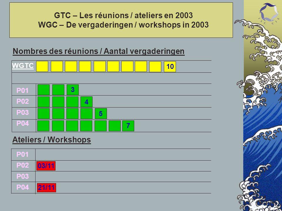 GTC – Les réunions / ateliers en 2003 WGC – De vergaderingen / workshops in 2003 P01 P02 P03 P04 P01 P02 P03 P04 Nombres des réunions / Aantal vergaderingen Ateliers / Workshops 3 5 4 21/11 03/11 WGTC 7 10