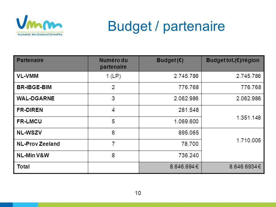 10 Budget / partenaire PartenaireNuméro du partenaire Budget ()Budget tot.()/région VL-VMM1 (LP)2.745.786 BR-IBGE-BIM2776.768 WAL-DGARNE32.062.986 FR-