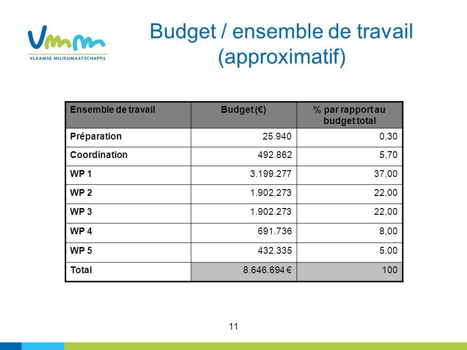 11 Budget / ensemble de travail (approximatif) Ensemble de travailBudget ()% par rapport au budget total Préparation25.9400,30 Coordination492.8625,70