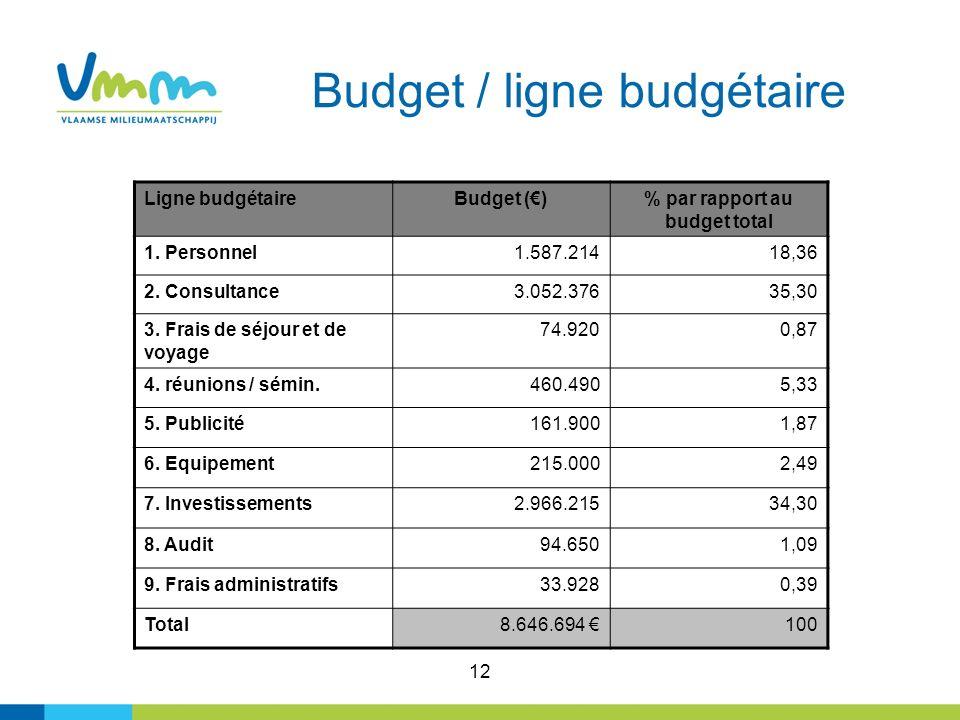 12 Budget / ligne budgétaire Ligne budgétaireBudget ()% par rapport au budget total 1. Personnel1.587.21418,36 2. Consultance3.052.37635,30 3. Frais d