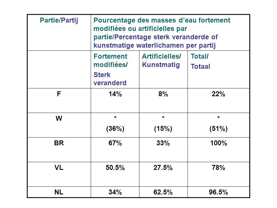 Partie/PartijPourcentage des masses deau fortement modifiées ou artificielles par partie/Percentage sterk veranderde of kunstmatige waterlichamen per partij Fortement modifiées/ Sterk veranderd Artificielles/ Kunstmatig Total/ Totaal F14%8%22% W* (36%) * (15%) * (51%) BR67%33%100% VL50.5%27.5%78% NL34%62.5%96.5%