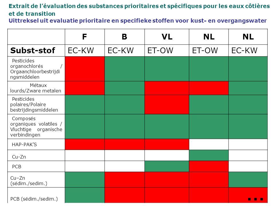 FBVLNL Subst-stofEC-KW ET-OW EC-KW Pesticides organochlorés / Orgaanchloorbestrijdi ngsmiddelen Métaux lourds/Zware metalen Pesticides polaires/Polaire bestrijdingsmiddelen Composés organiques volatiles / Vluchtige organische verbindingen HAP-PAKS Cu-Zn PCB Cu–Zn (sédim./sedim.) PCB (sédim./sedim.) Extrait de lévaluation des substances prioritaires et spécifiques pour les eaux côtières et de transition Uittreksel uit evaluatie prioritaire en specifieke stoffen voor kust- en overgangswater …