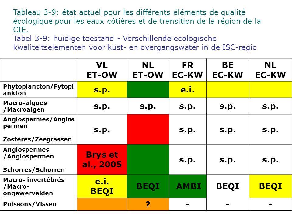 VL ET-OW NL ET-OW FR EC-KW BE EC-KW NL EC-KW Phytoplancton/Fytopl ankton s.p.e.i. Macro-algues /Macroalgen s.p. Angiospermes/Angios permen Zostères/Ze