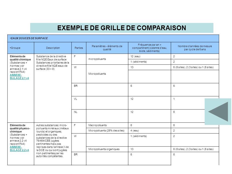 EXEMPLE DE GRILLE DE COMPARAISON EAUX DOUCES DE SURFACE GroupeDescriptionParties Paramètres - éléments de qualité Fréquence par an + compartiment (colonne deau, biote, sédiments) Nombre dannées de mesure par cycle de 6 ans Eléments de qualité chimique (Substances + normes voir annexe 2.1 v4 rapport PA4) ANNEXE- BIJLAGE 2.1 v4 Substance de la directive fille NQE Eaux de surface Substances prioritaires de la directive fille NQE eaux de surface (33 + 8) F micropolluants 12 (eau)2 1 (sédiments)2 W Micropolluants 136 (6 sites), 2 (3 sites) ou 1 (5 sites) BR56 VL121 NL126 Eléments de qualité physico- chimique (Substances + normes voir annexe 2.2 v4 rapport PA4) ANNEXE- BIJLAGE 2.2 v4 Autres substances: micro- polluants minéraux (métaux lourds) et organiques, pesticides ou des substances de la directive 76/464/CEE jugées pertinentes mais pas reprises dans lannexe X de la DCE ou qui sont jugées non pertinentes par les autorités compétentes.