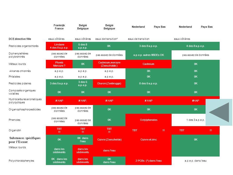 Frankrijk France België Belgique Nederland Pays Bas DCE directive filleeaux côtières eaux de transition*eaux de transitioneaux côtières Pesticides organochlorés Lindane 4 des 8 a.p.e.p.