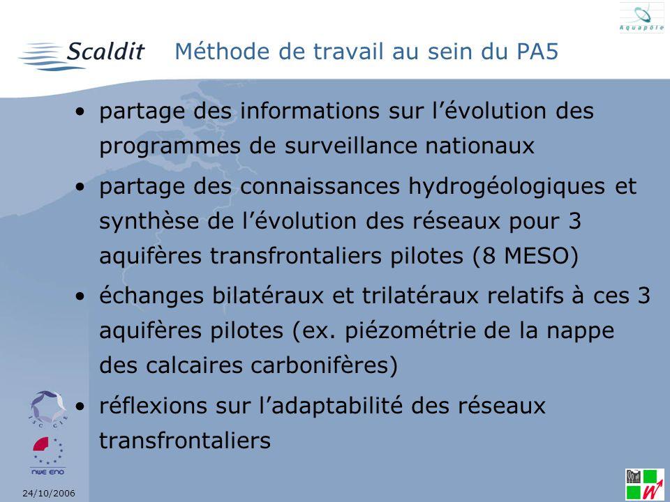24/10/2006 Aquifères transfrontaliers pilotes Sables de lOligocène Sables du BruxellienCalcaires du Carbonifère