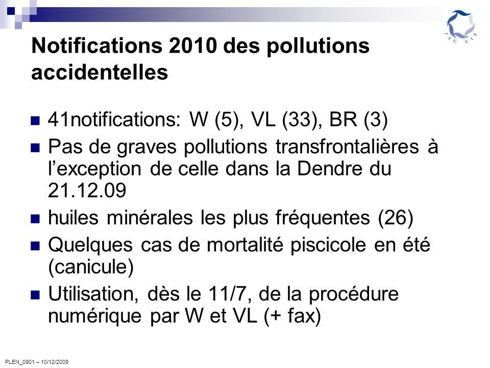 PLEN_0901 – 10/12/2009 Notifications 2010 des pollutions accidentelles 41notifications: W (5), VL (33), BR (3) Pas de graves pollutions transfrontalières à lexception de celle dans la Dendre du 21.12.09 huiles minérales les plus fréquentes (26) Quelques cas de mortalité piscicole en été (canicule) Utilisation, dès le 11/7, de la procédure numérique par W et VL (+ fax)